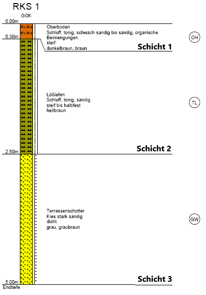 Rammkernsondierung 1 Baugrund JACOBI Erfurt